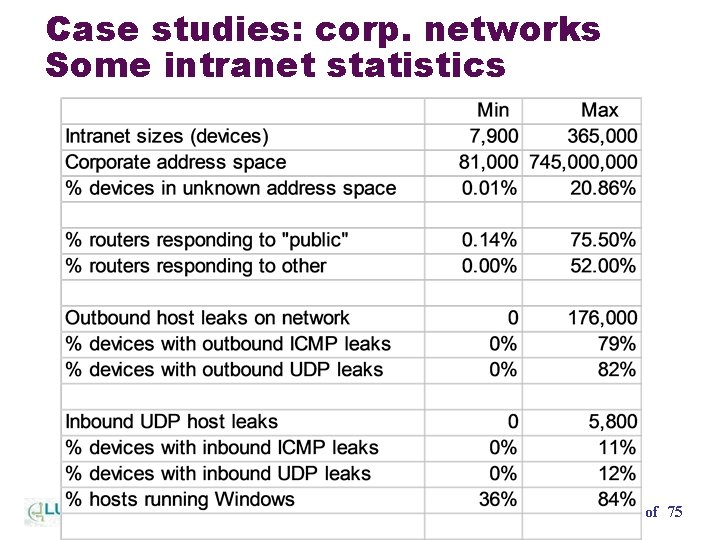 Case studies: corp. networks Some intranet statistics Mapping the Internet and Intranets 62 of