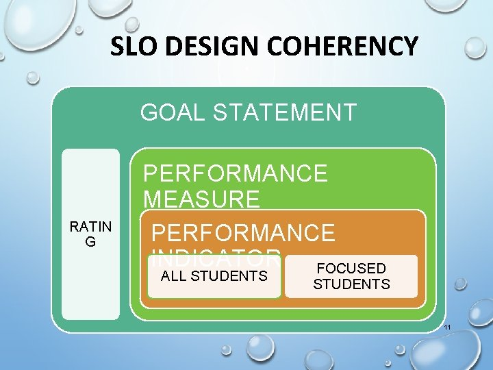 SLO DESIGN COHERENCY GOAL STATEMENT RATIN G PERFORMANCE MEASURE PERFORMANCE INDICATOR FOCUSED ALL STUDENTS