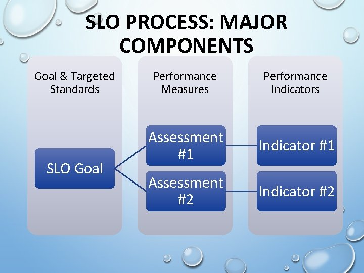 SLO PROCESS: MAJOR COMPONENTS Goal & Targeted Standards SLO Goal Performance Measures Performance Indicators