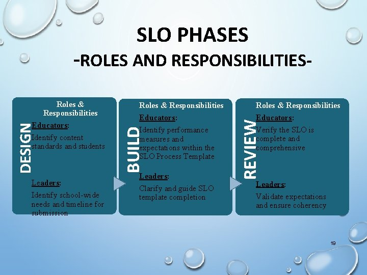 SLO PHASES -ROLES AND RESPONSIBILITIES- Identify content standards and students Leaders: Identify school-wide needs