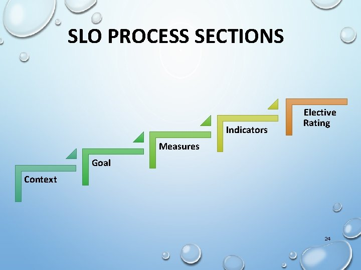 SLO PROCESS SECTIONS Indicators Elective Rating Measures Goal Context 24