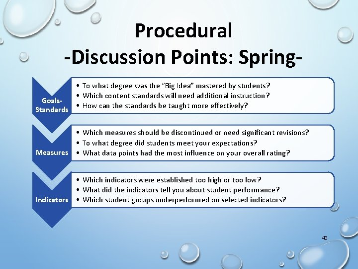 """Procedural -Discussion Points: Spring • To what degree was the """"Big Idea"""" mastered by"""