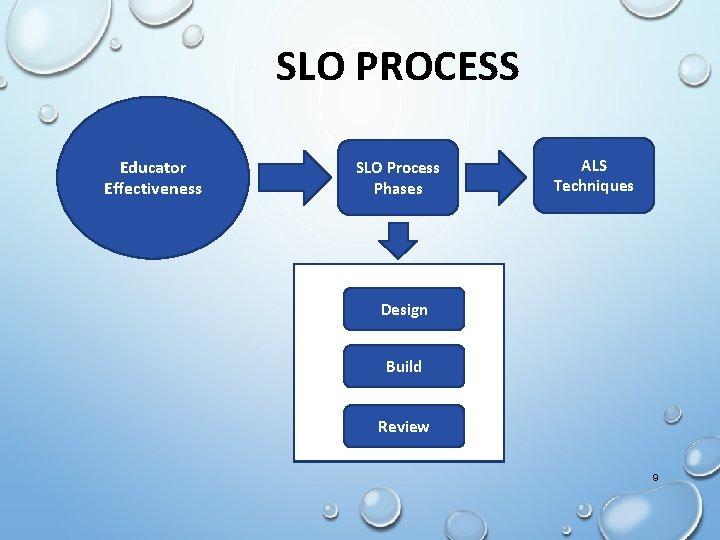SLO PROCESS Educator Effectiveness SLO Process Phases ALS Techniques Design Build Review 9