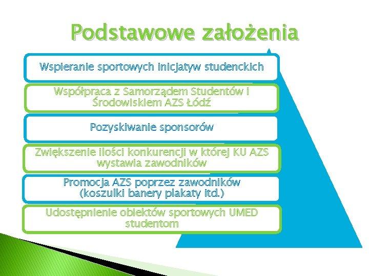 Podstawowe założenia Wspieranie sportowych inicjatyw studenckich Współpraca z Samorządem Studentów i Środowiskiem AZS Łódź