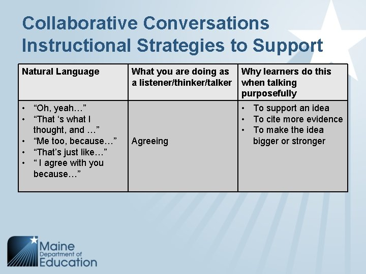 """Collaborative Conversations Instructional Strategies to Support Natural Language • """"Oh, yeah…"""" • """"That 's"""