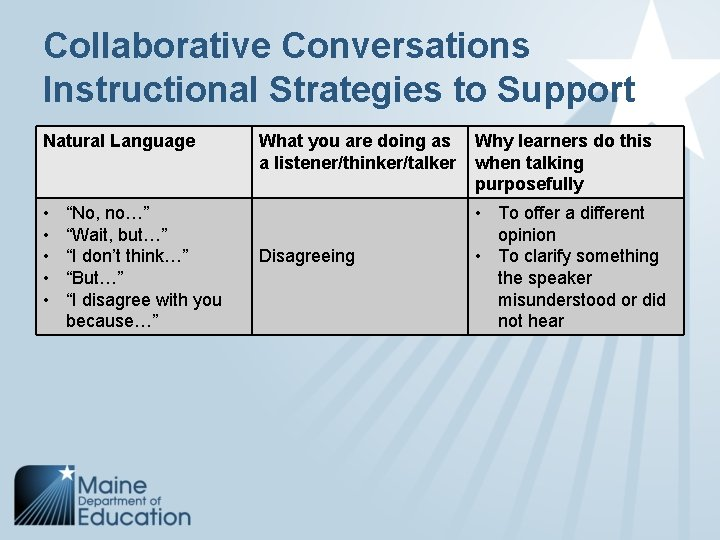 "Collaborative Conversations Instructional Strategies to Support Natural Language • • • ""No, no…"" ""Wait,"