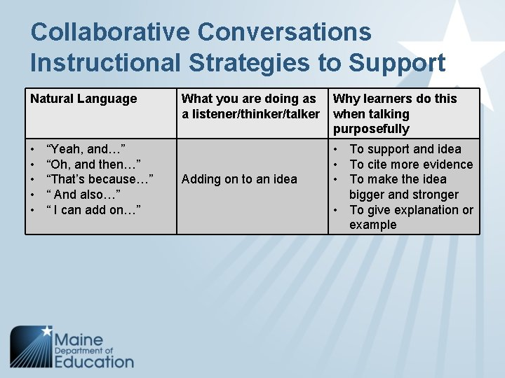 """Collaborative Conversations Instructional Strategies to Support Natural Language • • • """"Yeah, and…"""" """"Oh,"""