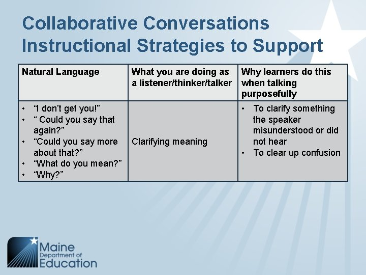 """Collaborative Conversations Instructional Strategies to Support Natural Language • """"I don't get you!"""" •"""