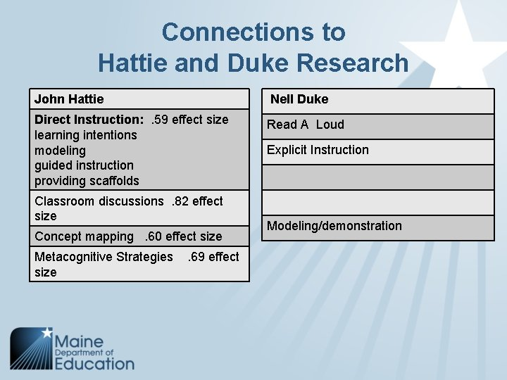 Connections to Hattie and Duke Research John Hattie Nell Duke Direct Instruction: . 59