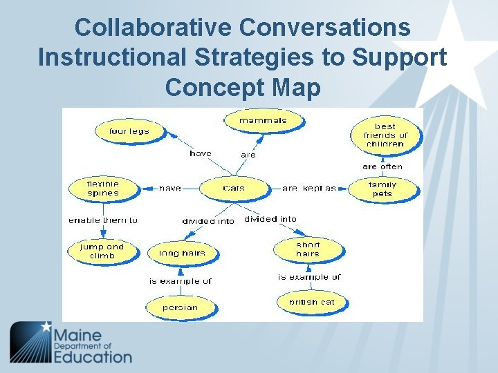 Collaborative Conversations Instructional Strategies to Support Concept Map