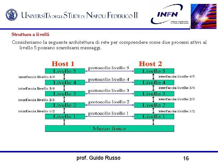 Struttura a livelli Consideriamo la seguente architettura di rete per comprendere come due processi
