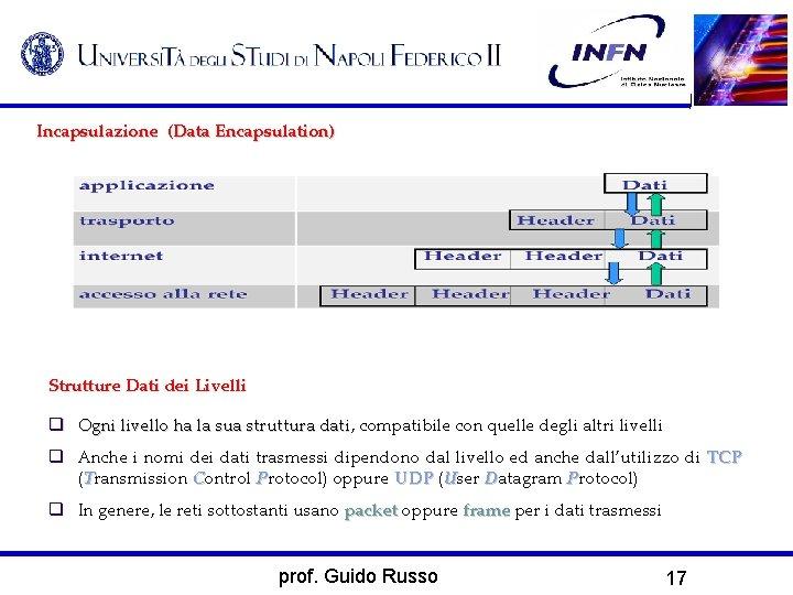 Incapsulazione (Data Encapsulation) Strutture Dati dei Livelli Ogni livello ha la sua struttura dati,