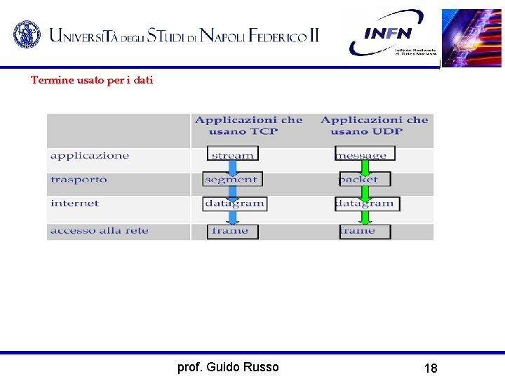 Termine usato per i dati prof. Guido Russo 18