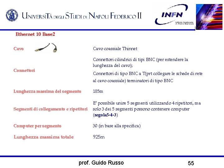 Ethernet 10 Base 2 Cavo coassiale Thinnet Connettori cilindrici di tipi BNC (per estendere