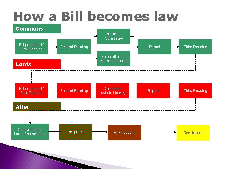 How a Bill becomes law Commons Public Bill Committee Bill presented / First Reading