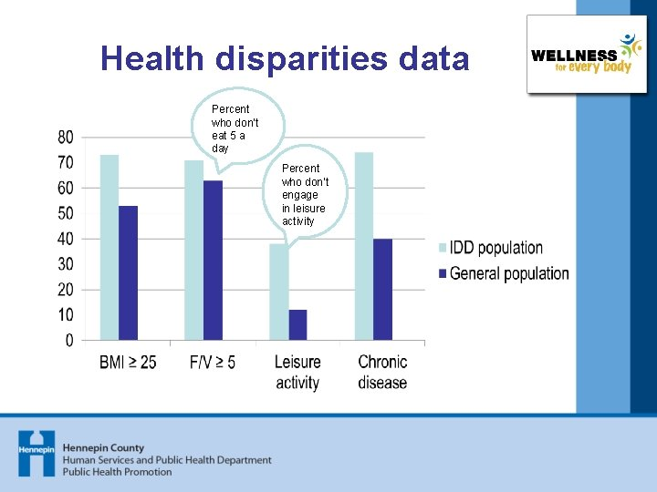 Health disparities data Percent who don't eat 5 a day Percent who don't engage
