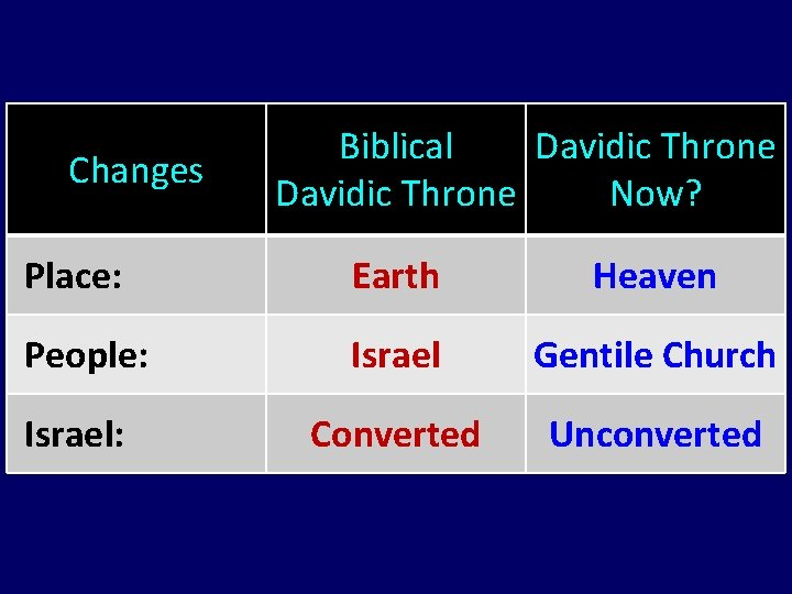 Changes Biblical Davidic Throne Now? Place: Earth Heaven People: Israel Gentile Church Israel: Converted