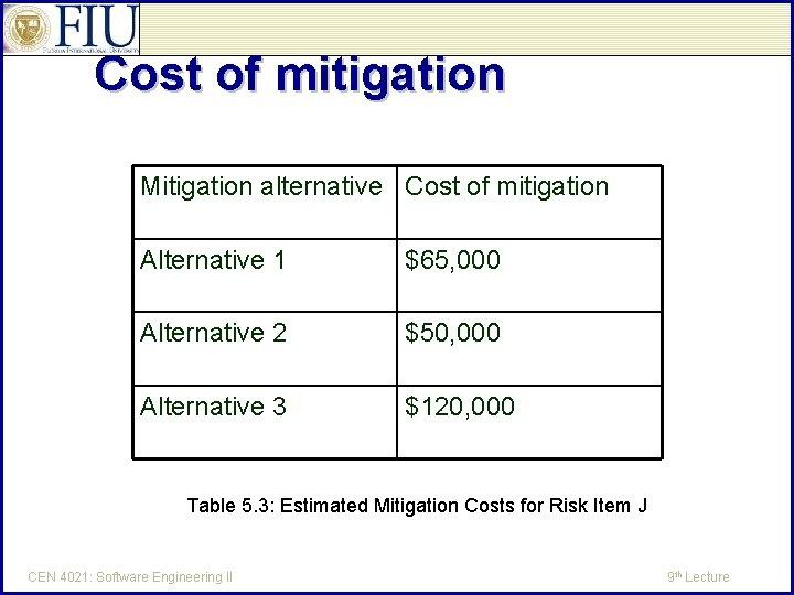 Cost of mitigation Mitigation alternative Cost of mitigation Alternative 1 $65, 000 Alternative 2