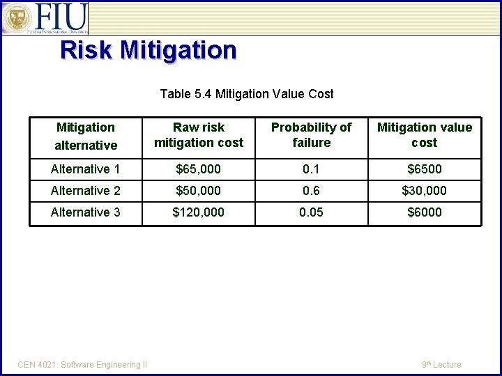 Risk Mitigation Table 5. 4 Mitigation Value Cost Mitigation alternative Raw risk mitigation cost