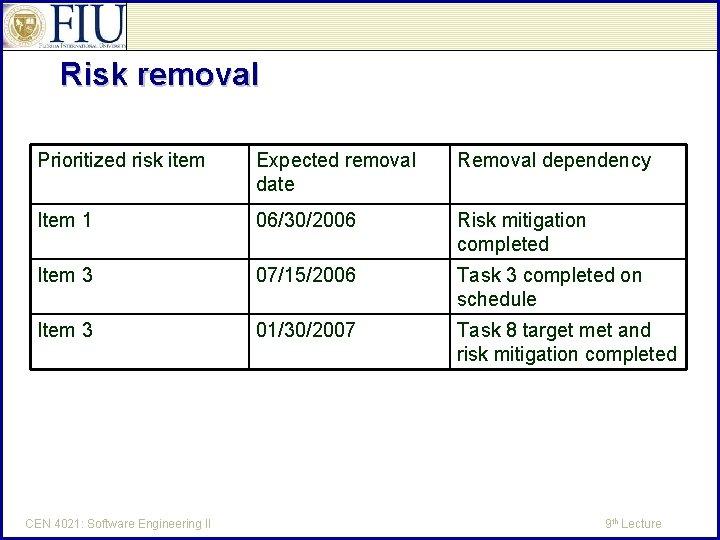Risk removal Prioritized risk item Expected removal date Removal dependency Item 1 06/30/2006 Risk