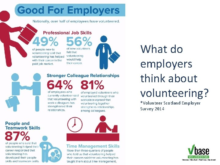 What do employers think about volunteering? *Volunteer Scotland Employer Survey 2014
