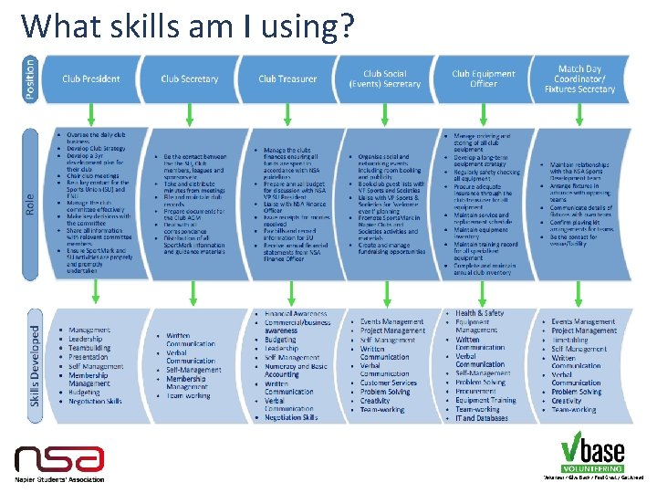 What skills am I using?