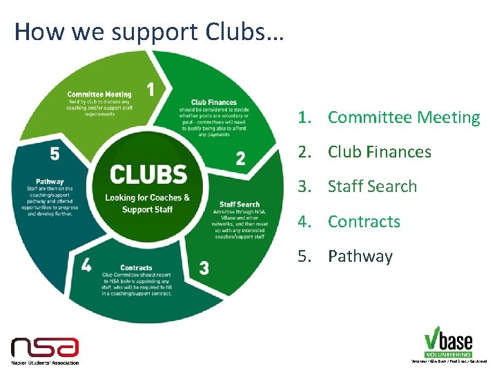 How we support Clubs… 1. Committee Meeting 2. Club Finances 3. Staff Search 4.