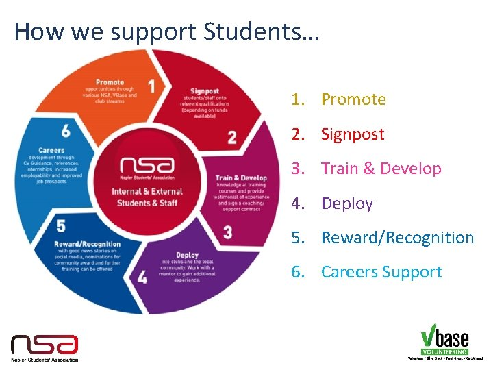 How we support Students… 1. Promote 2. Signpost 3. Train & Develop 4. Deploy