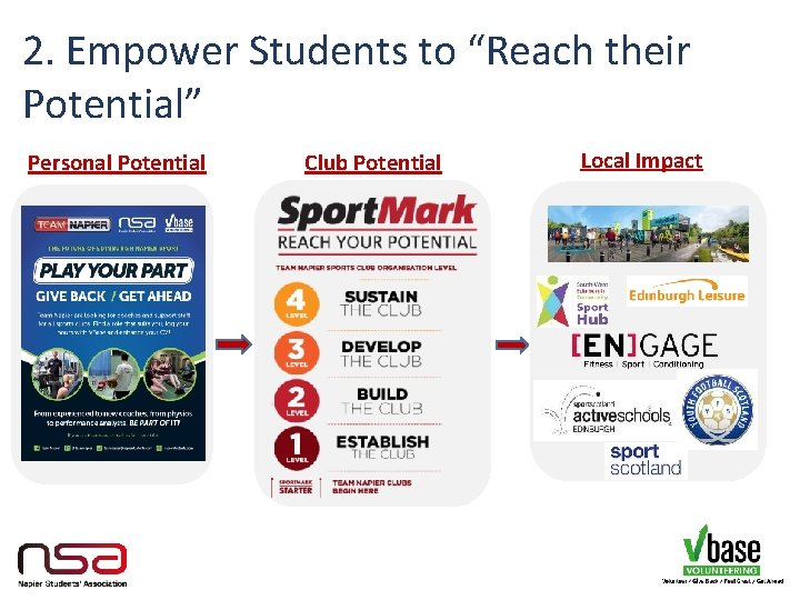 """2. Empower Students to """"Reach their Potential"""" Personal Potential Club Potential Local Impact"""