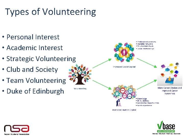 Types of Volunteering • Personal Interest • Academic Interest • Strategic Volunteering • Club