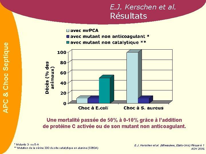 E. J. Kerschen et al. APC & Choc Septique Résultats Une mortalité passée de