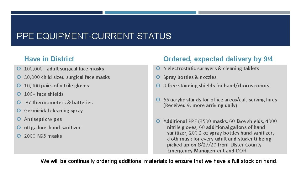 PPE EQUIPMENT-CURRENT STATUS Have in District Ordered, expected delivery by 9/4 100, 000+ adult