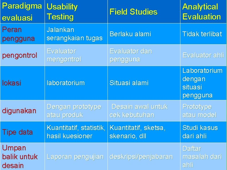 Paradigma Usability Testing evaluasi Field Studies Analytical Evaluation Peran pengguna Jalankan Berlaku alami serangkaian