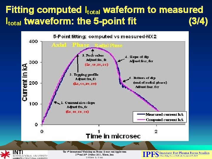 Fitting computed Itotal wafeform to measured Itotal twaveform: the 5 -point fit (3/4) The