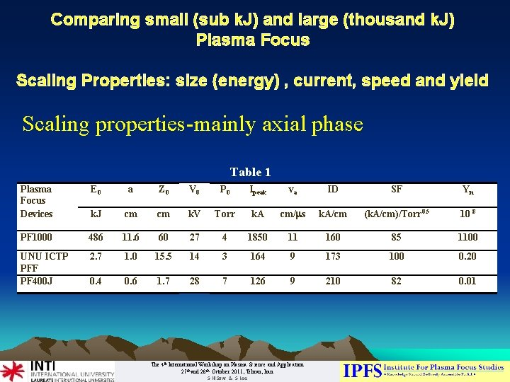 Comparing small (sub k. J) and large (thousand k. J) Plasma Focus Scaling Properties: