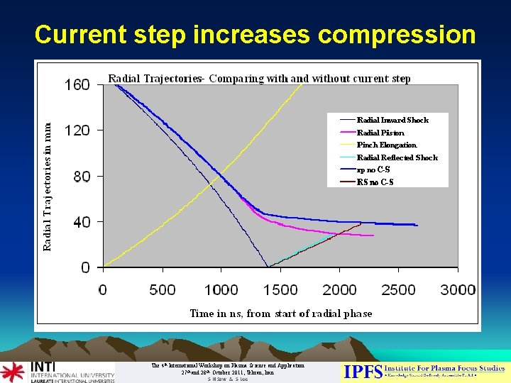 Current step increases compression The 4 th International Workshop on Plasma Science and Application