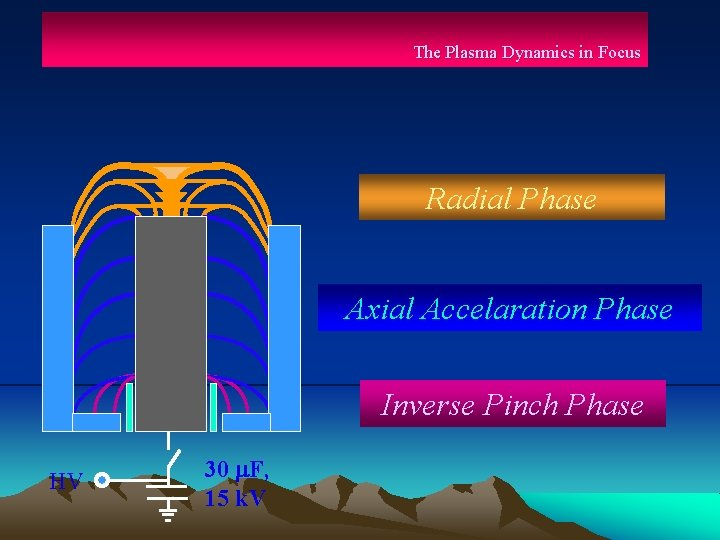 The Plasma Dynamics in Focus Radial Phase Axial Accelaration Phase Inverse Pinch Phase HV