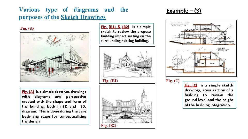 Various type of diagrams and the purposes of the Sketch Drawings Fig. (A) Fig.