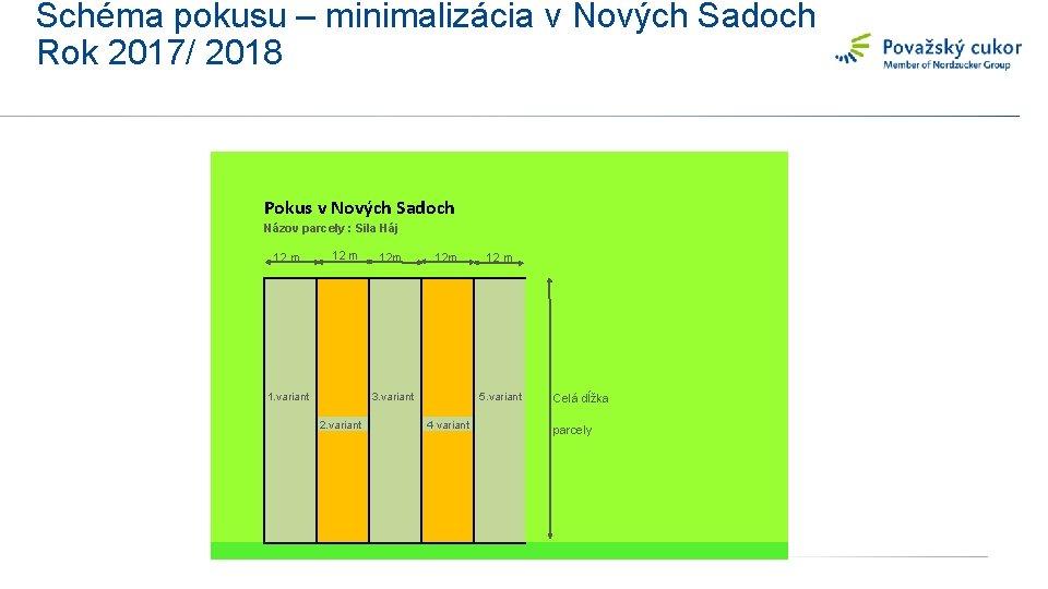 Schéma pokusu – minimalizácia v Nových Sadoch Rok 2017/ 2018 Pokus v Nových