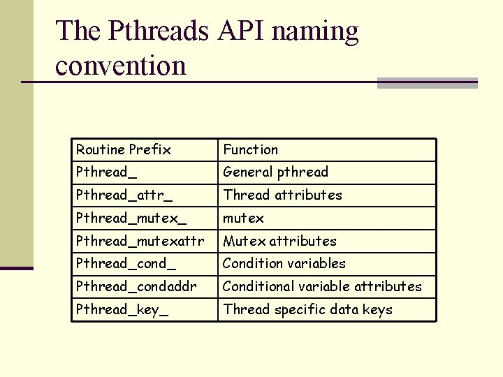 The Pthreads API naming convention Routine Prefix Function Pthread_ General pthread Pthread_attr_ Thread attributes