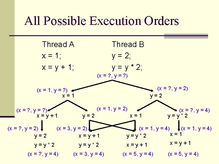 All Possible Execution Orders Thread A x = 1; x = y + 1;
