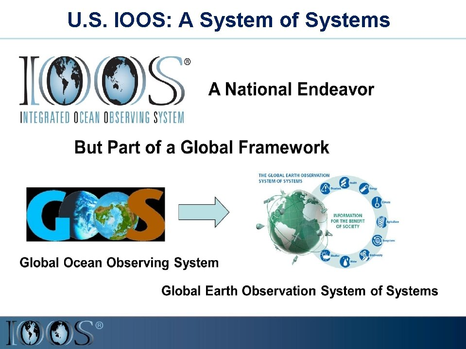 U. S. IOOS: A System of Systems
