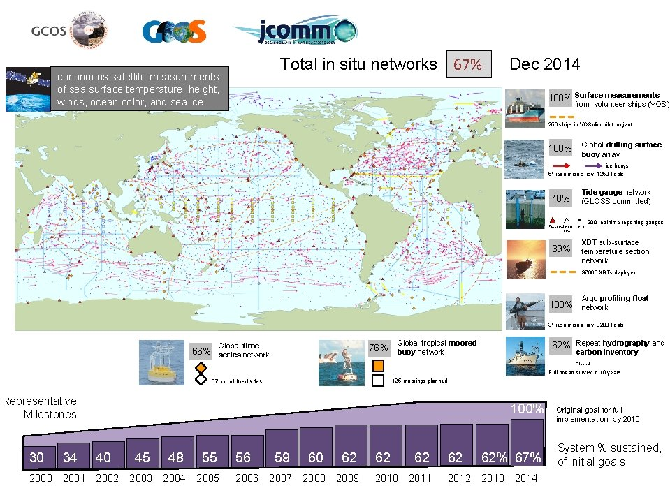 Total in situ networks 67% continuous satellite measurements of sea surface temperature, height, winds,