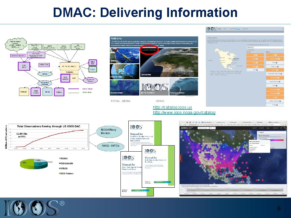 DMAC: Delivering Information http: //catalog. ioos. us http: //www. ioos. noaa. gov/catalog 6