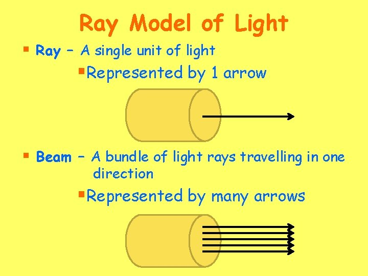 Ray Model of Light § Ray – A single unit of light §Represented by