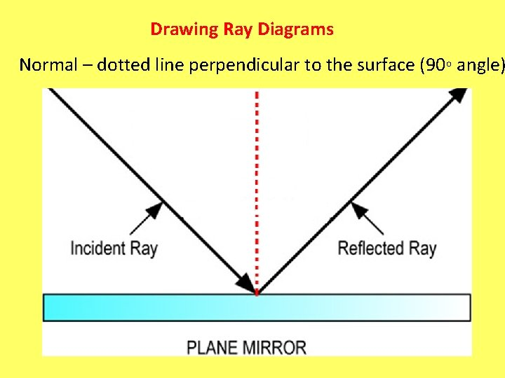 Drawing Ray Diagrams Normal – dotted line perpendicular to the surface (90◦ angle)