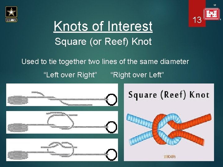 13 Knots of Interest Square (or Reef) Knot Used to tie together two lines