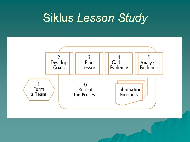 Siklus Lesson Study