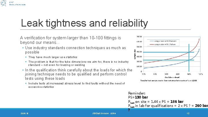 Leak tightness and reliability A verification for system larger than 10 -100 fittings is