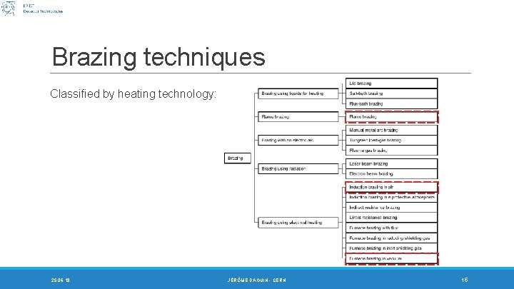 Brazing techniques Classified by heating technology: 25. 06. 18 JÉRÔME DAGUIN - CERN 15